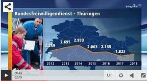 Statistik des Bundesfreiwilligendienstes in Thüringen